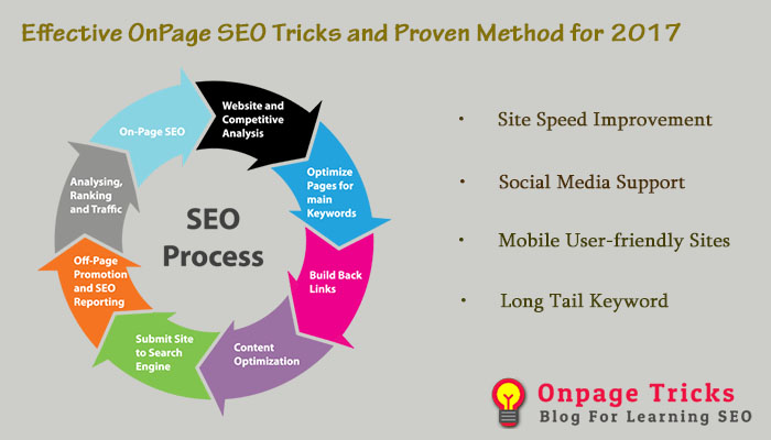 Proven Method for Effective On-Page SEO Tricks 2017
